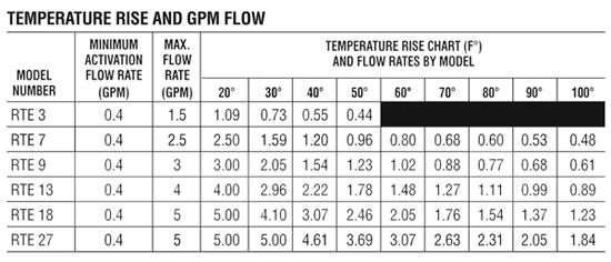 Rheem Ruud Tankless Hot Water Heater Electric 18 Kw