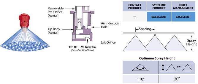 Teejet Spraying Systems Tti Turbo Teejet Induction Flat Spray