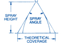 Spray Coverage at Various Spray Heights