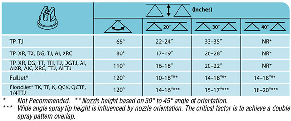 Nozzle Chart to Show Suggested Minimum Nozzle Spray Heights for Agricultural Spraying.