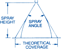 Nozzle Spray Coverage at Various Spray Heights.