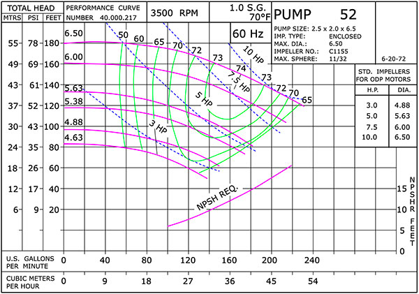 Scot Pump 7 5 HP Cast Iron Centrifugal Pump / Motor Units